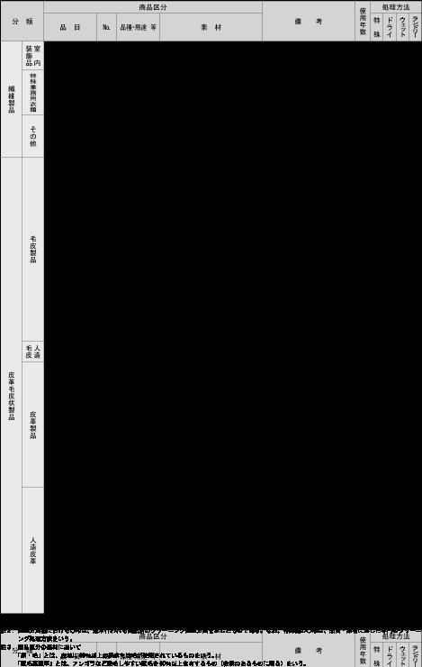 別表(1)商品別(洋装品)平均使用年数表