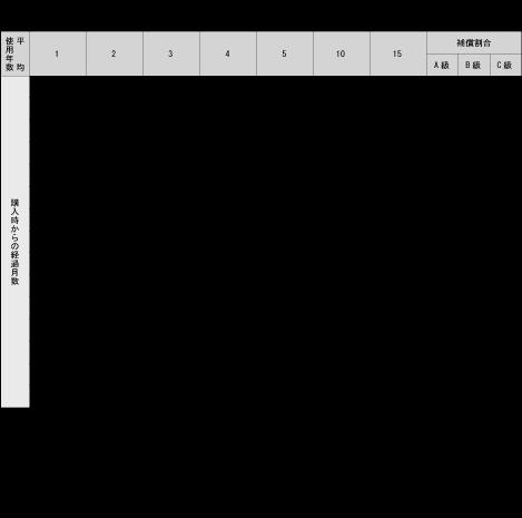 別表(2)商品別(洋装品)保証割合